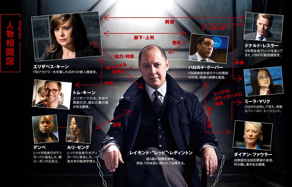 スーパー!ドラマTV 海外ドラマ:ブラックリスト